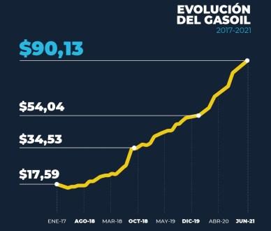 FADEEAC_indice_costos_julio_2021_FEED_grafico_5