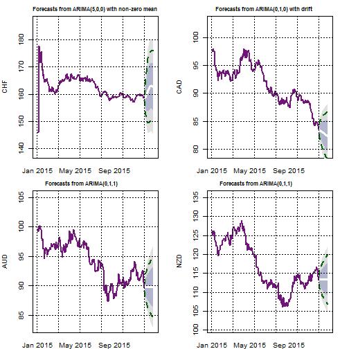 plot of chunk arimaforecast