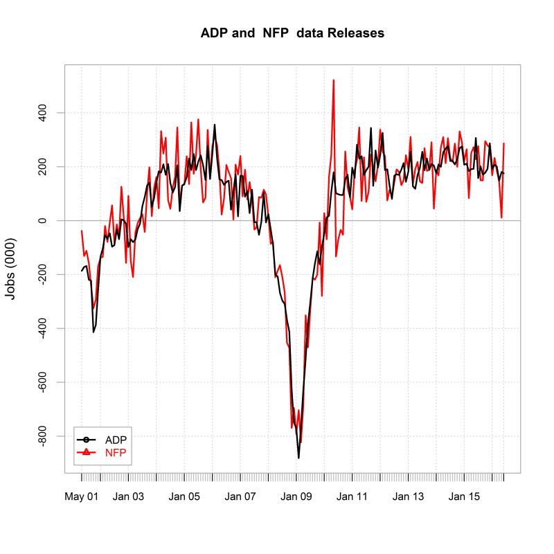 plot of chunk charts