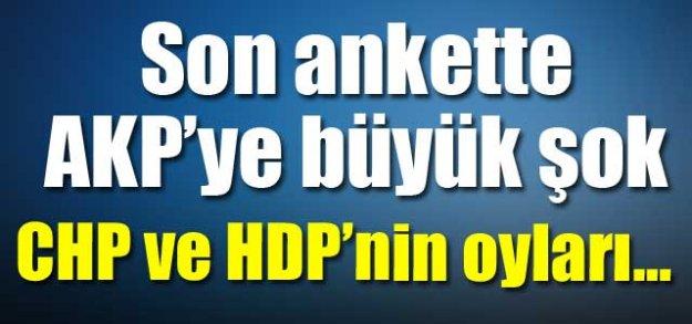 Son Ankette AKP'ye Şok: CHP ve HDP'nin Oyları Yükseliyor
