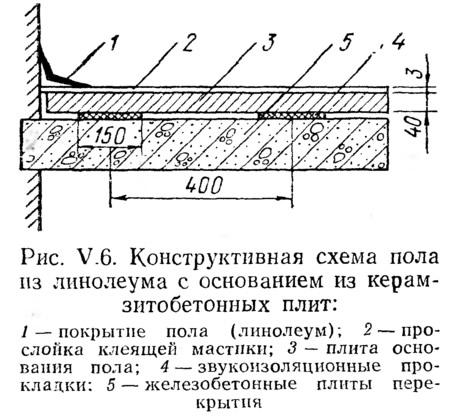 171Рис V6 Конструктивная схема пола из линолеума с