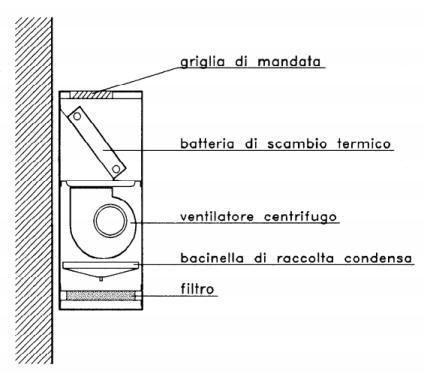 Cosa sono i ventilconvettori e come funzionano?