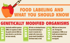Demanding labelling for GMO food