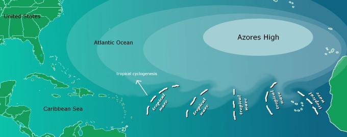 Schema dell'alta pressione delle Azzorre
