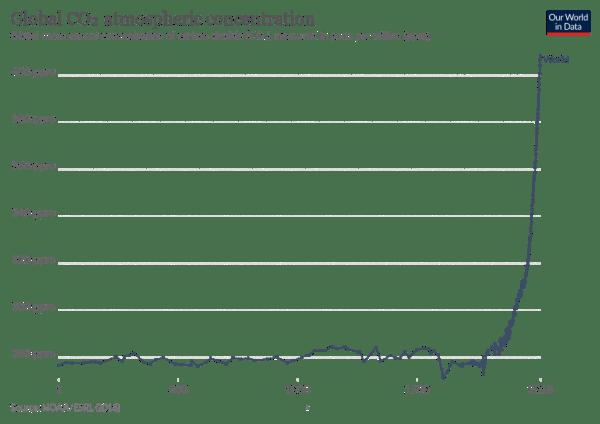 Yıllık karbondioksit salınımı grafiği