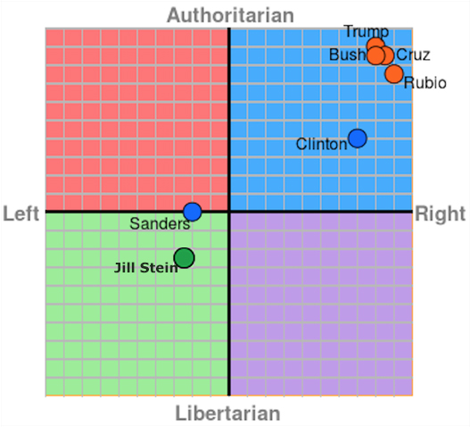 Poltical Compass map of 2016 Candidates