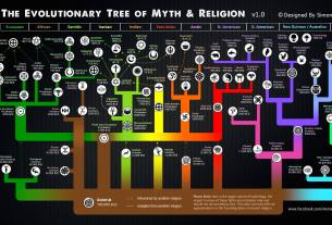 Evolution of Myth and Religion Tree