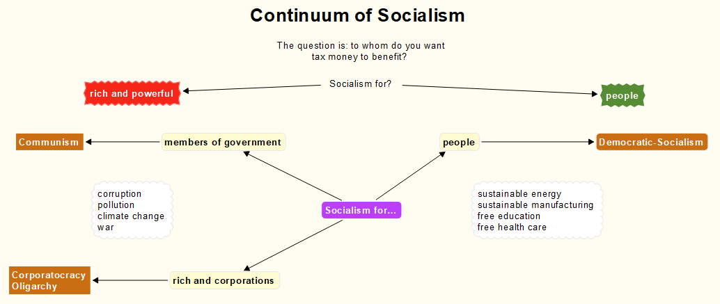 The Continuum of Socialism, an Explanation