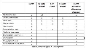 ER model types in ARIS