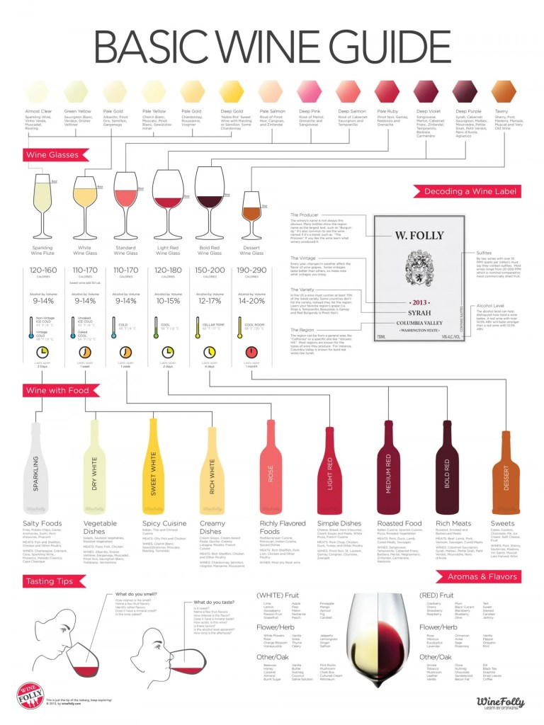 wine glassware pairing, right foods with right wine