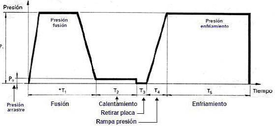 Grafico-soldadura