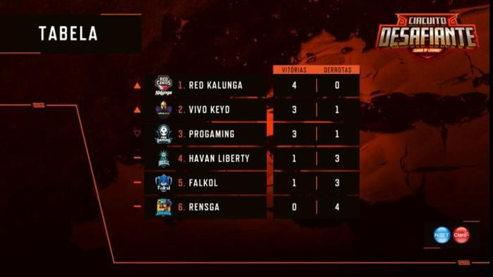 Circuito Desafiante – RED Kalunga soma duas vitórias e conquista a liderança na tabela
