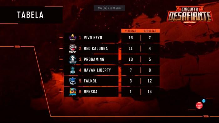 Circuito Desafiante – Keyd, Havan, RED e ProGaming nas Semifinais!