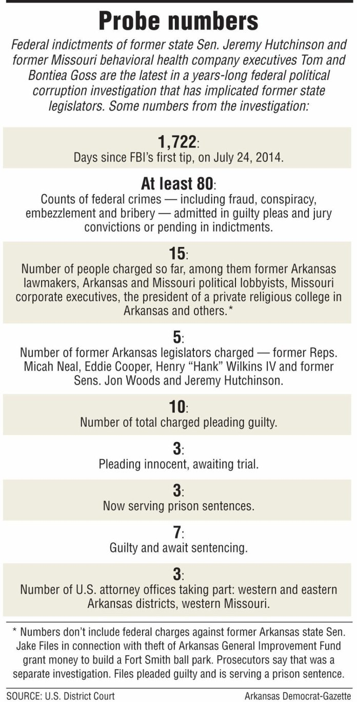 Former Arkansas state senator faces U.S. graft charges - Bribery, Corruption, So much more.