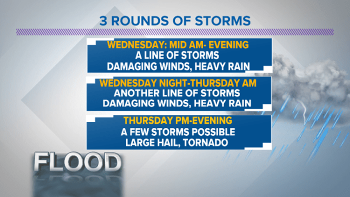 3 rounds of storms