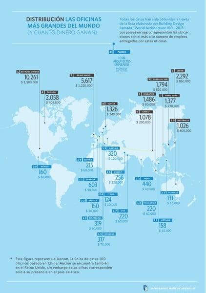 Los estudios de arquitectura m s grandes del mundo for Oficina postal mas cercana