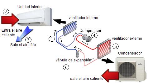 proceso de enfriamiento y calefaccion