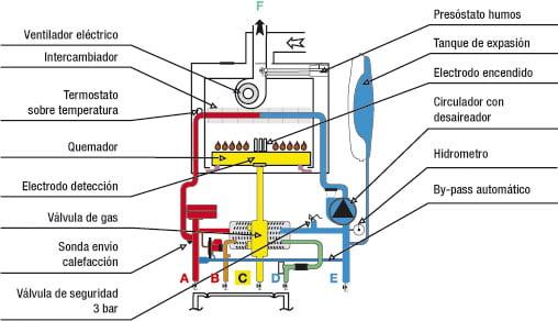 caldera-de-condensacion