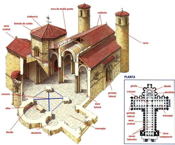 Caracteristicas de una iglesia rom nica for Interior iglesia romanica