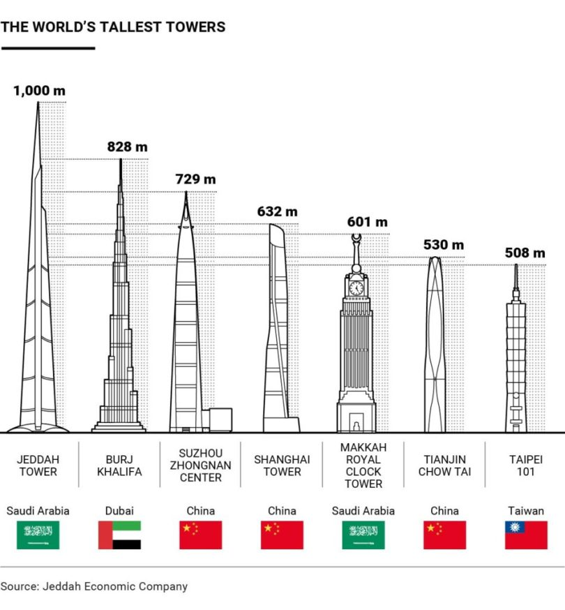 Jeddah Tower vs burj khalifa vs suzhou zhongnan vs shanghai tower vs makkah royal clock tower vs tianjin chow tai vs taipei 101,