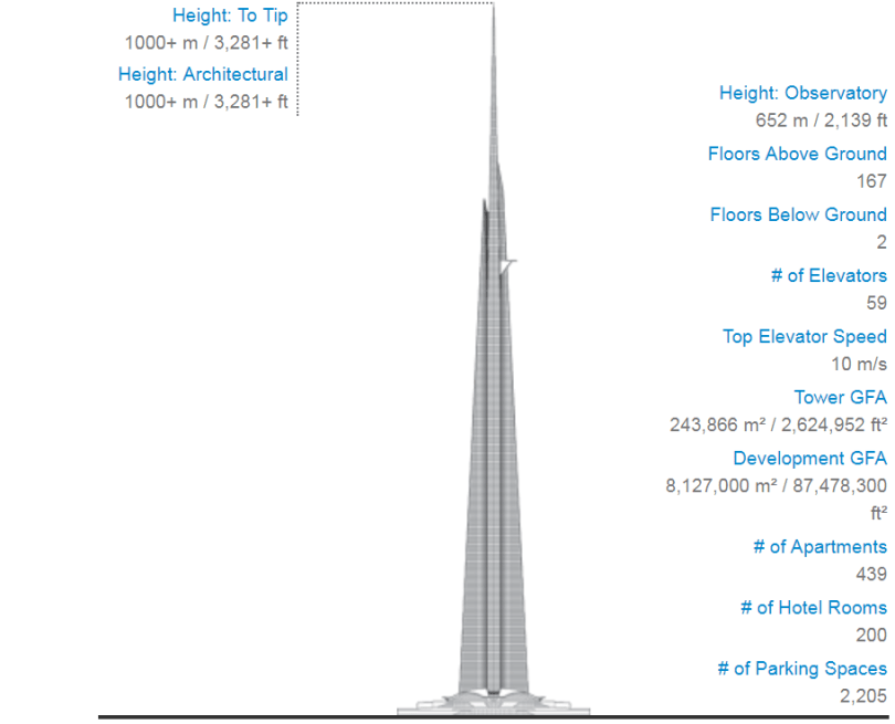 kingdom tower vs burj khalifa, jeddah tower, jeddah tower 2018,