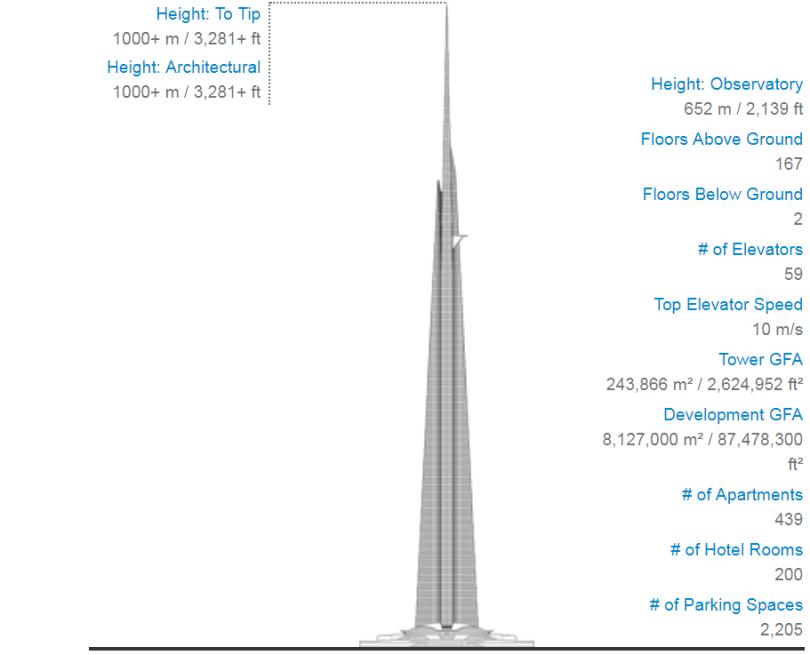 kingdom tower vs burj khalifa, jeddah tower, jeddah tower 2018,