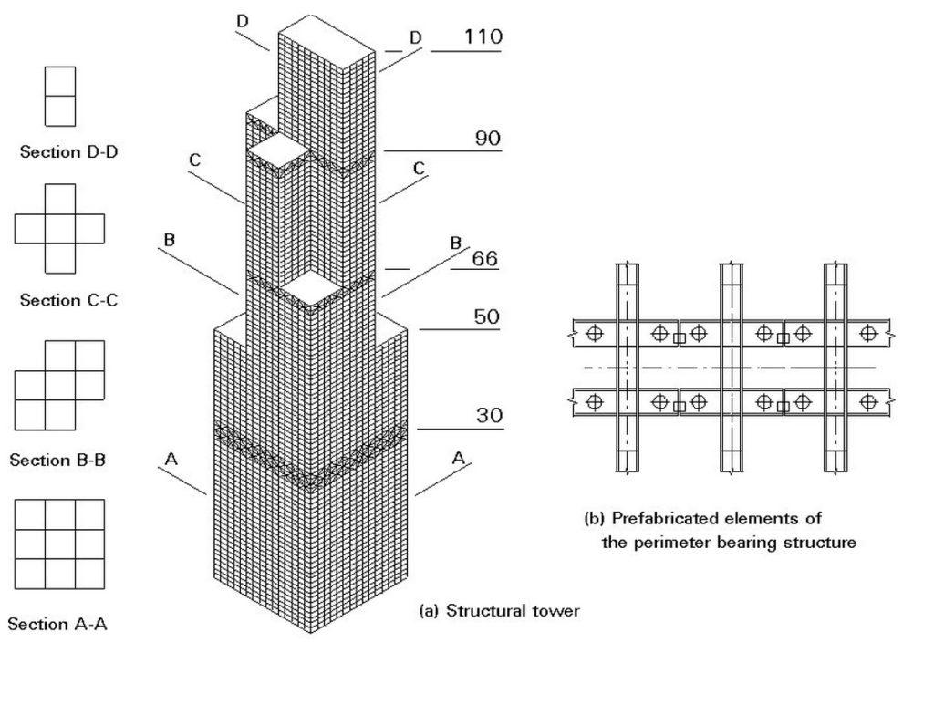 Willis Kulesi Sears Kulesi