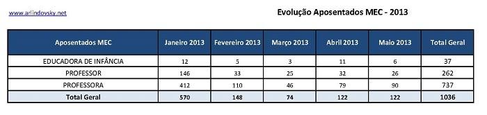 evolucao 2013-1