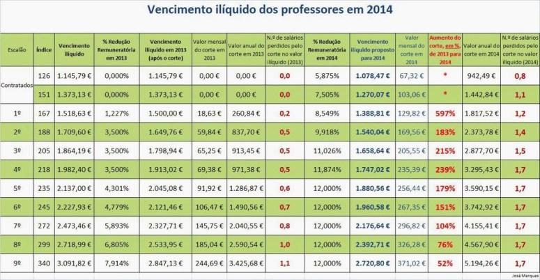 Salario_iliquido_professores_2014
