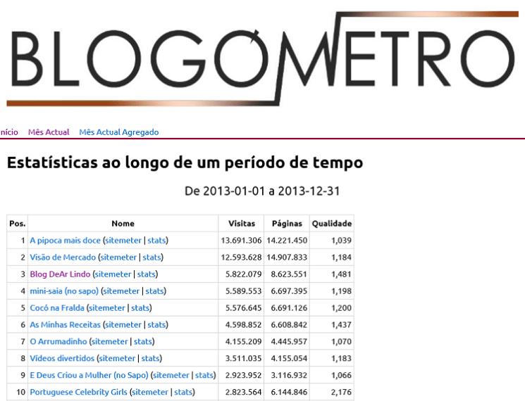 blogometro 2013