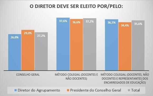 eleição diretor