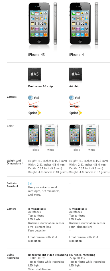 Apple's comparison between the new iPhone 4S and older iPhone 4