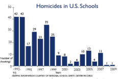 school violence over past decades