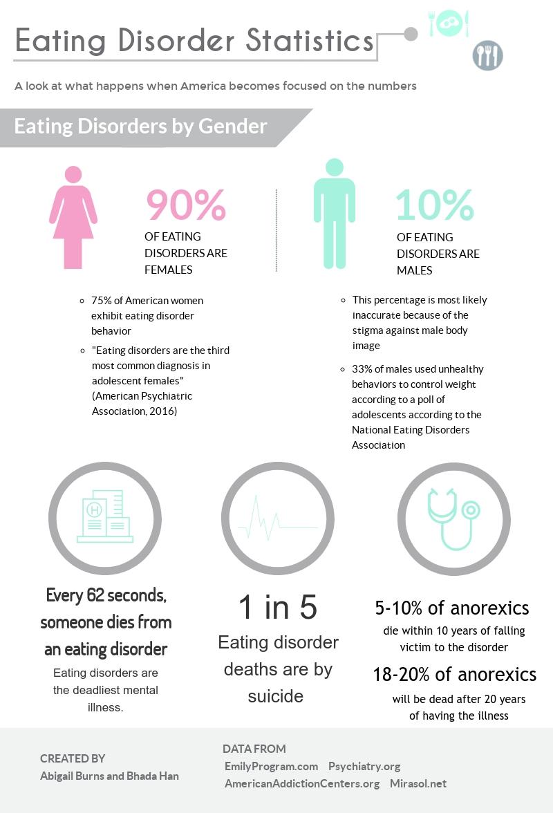 Eating Disorder Stats