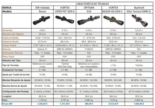 Selección de ópticas adecuadas para tiradores designados