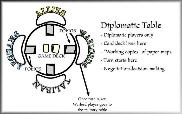 ADP-team-setup-Dip