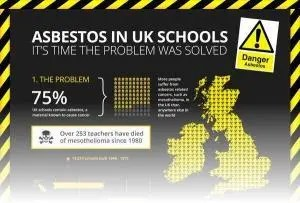Serious concern over schools with asbestos