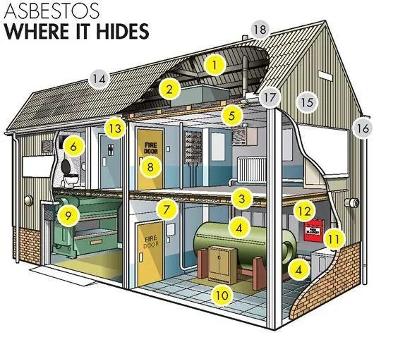 asbestos in the home - examples of where asbestos hides