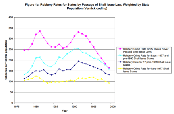 """an analysis of the research article the impact of shall issue concealed handgun laws on violent crim Analyzing 37 years of data, a stanford team finds no basis for a theory at the   minds, and holsters of america has been an article of faith that the nra and its   """"shall issue"""" states, which donohue refers to as right to carry (rtc), require   much stronger estimates of the effect of """"shall issue"""" laws on crime."""