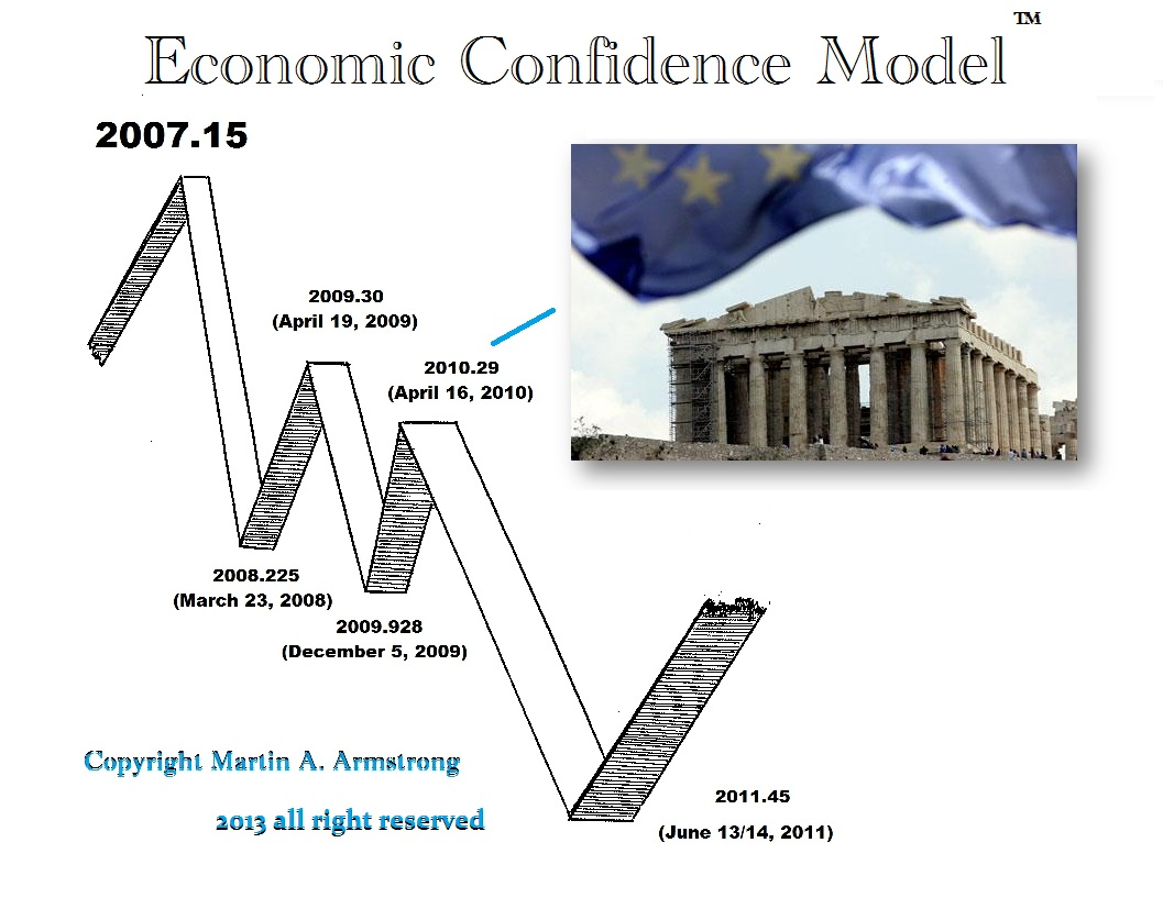 https://i1.wp.com/www.armstrongeconomics.com/wp-content/uploads/2015/06/ECM-Greece.jpg