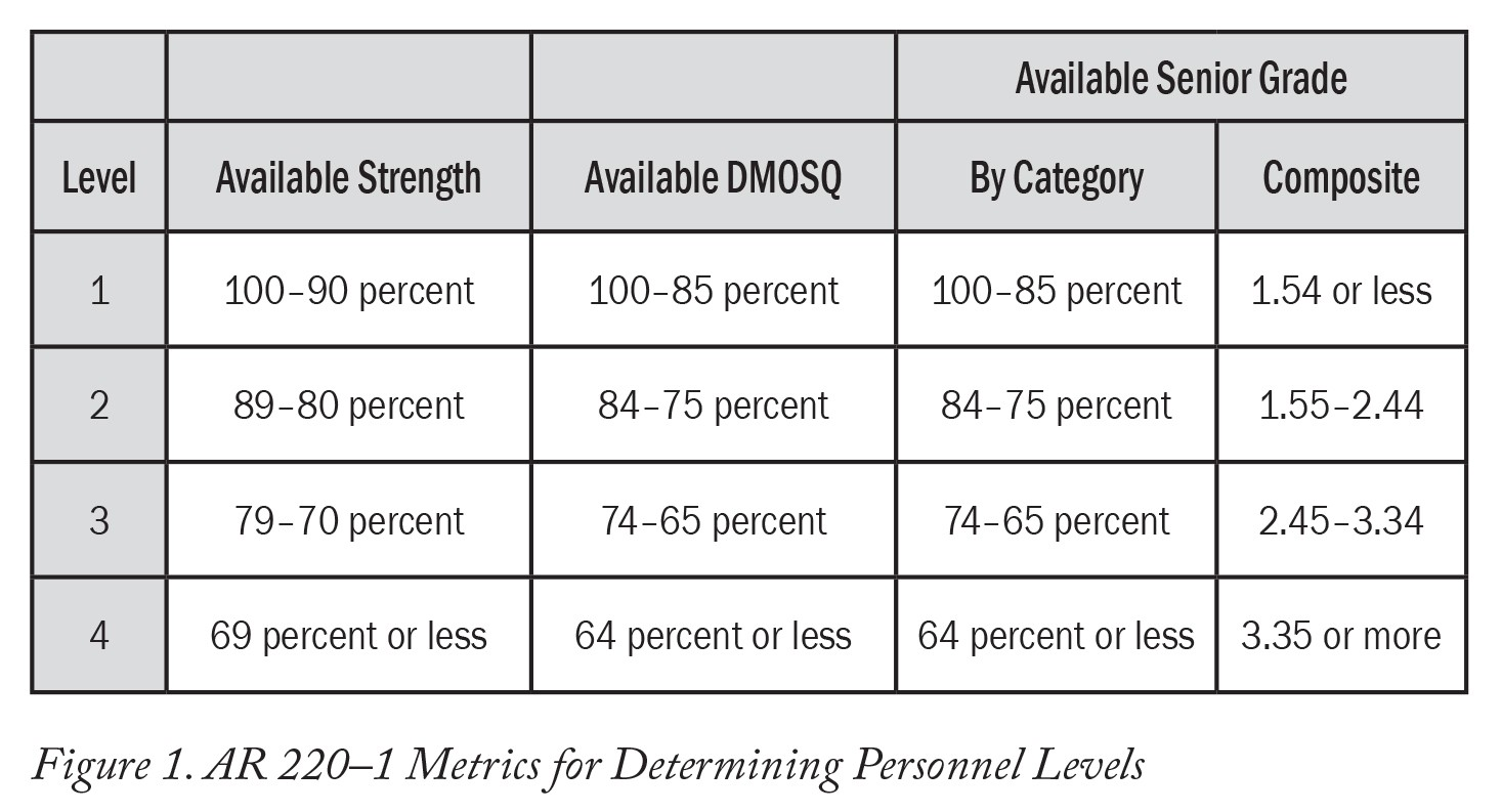 Changing Personnel Readiness Reporting To Measure