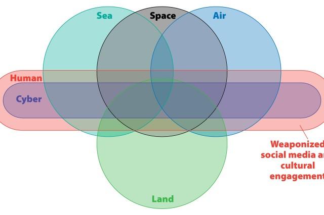 Multi-domain battlefield graphic.