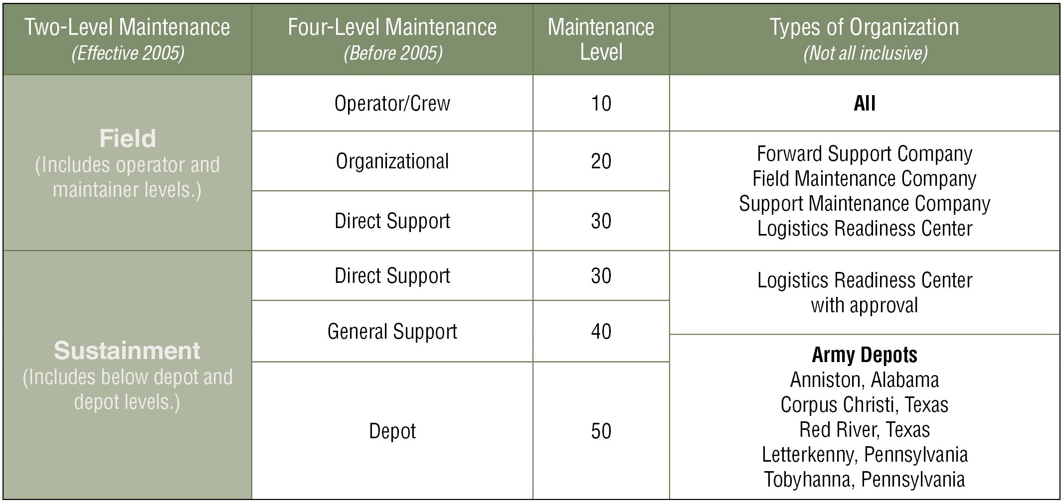 The Anatomy Of Two Level Maintenance In Multi Domain