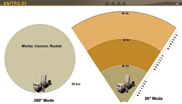 Army Nsn Data Acquisition Systems : Q radar demonstrates counter uas capability thai