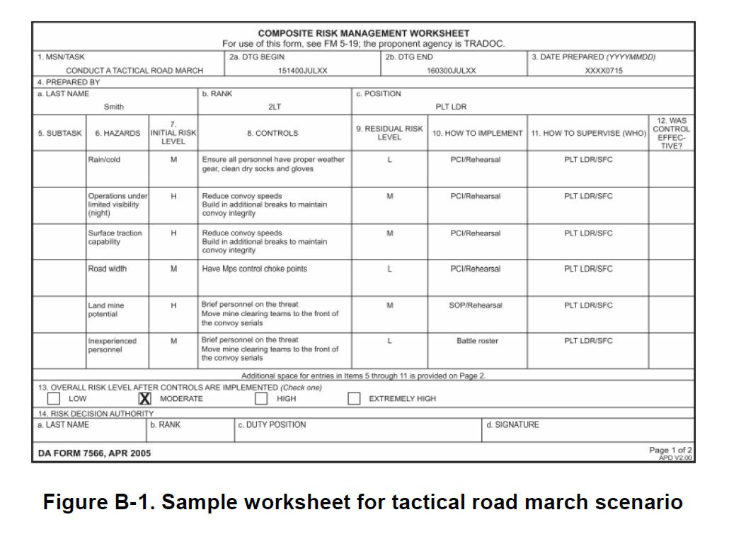 Complete army risk assessment form online with us legal forms. Deliberate Risk Assessment Worksheet Examples
