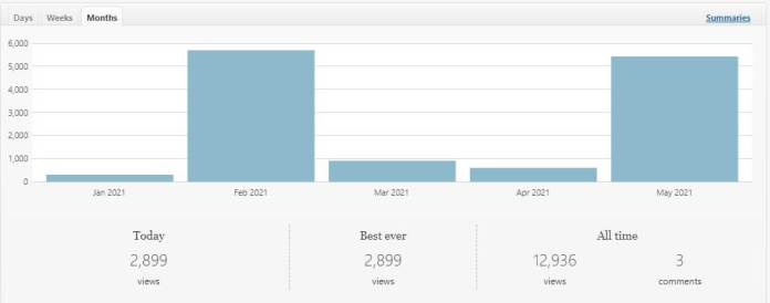 Now let's see theJetpack analytics dataof My Website.