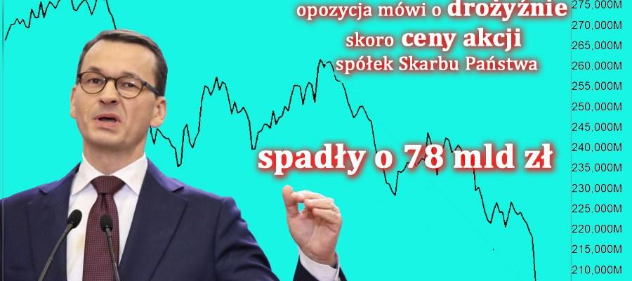 Ceny akcji spadły o 78 mld zł