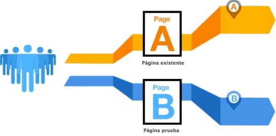 marketing digital abs testing