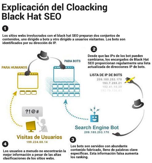 explicacion cloacking black hat seo