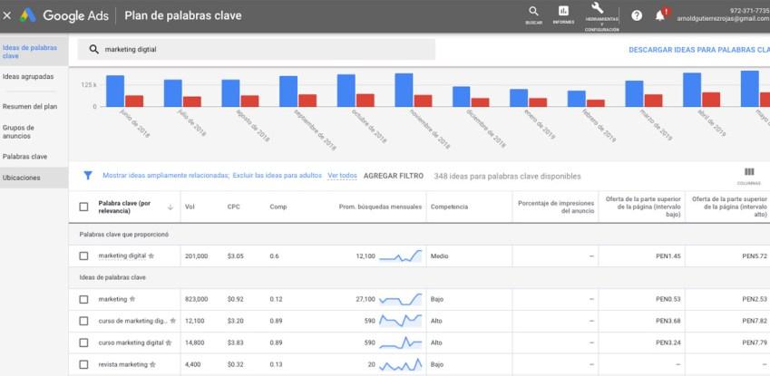keywordplanner herramienta para analizar palabras clave